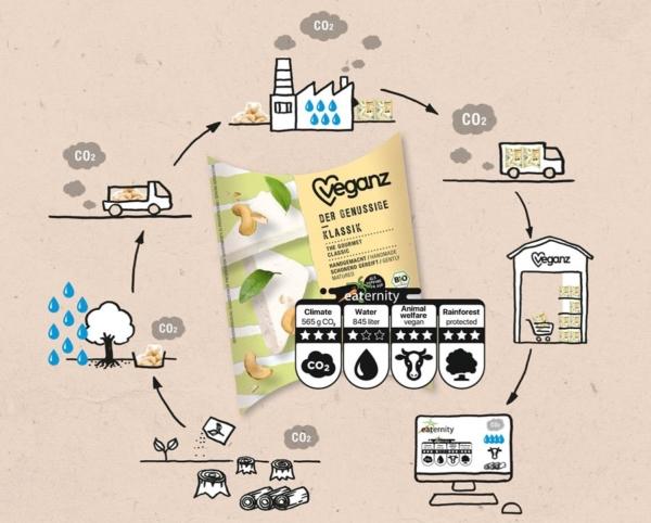 Gemeinsam mit dem Schweizer Institut Eaternity führt Veganz ein Label ein, welches den CO2-Fußabdruck und Wasserverbrauch, die Regenwaldabholzung und das Tierwohl auf den eigenen Produkten abbildet.